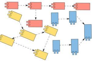 Java Modularity Master course in Enterprise Software Design Course
